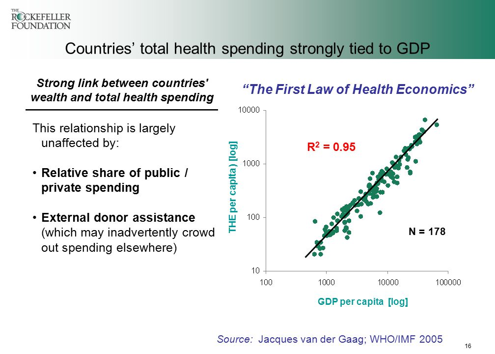 16 Countries' total health spending strongly tied to GDP Strong link between countries wealth and total health spending THE per capita ) [log] GDP per capita [log] R 2 = 0.95 The First Law of Health Economics Source: Jacques van der Gaag; WHO/IMF 2005 This relationship is largely unaffected by: Relative share of public / private spending External donor assistance (which may inadvertently crowd out spending elsewhere) N = 178