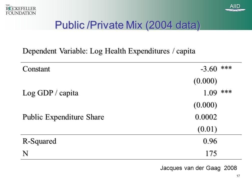 17 Public /Private Mix (2004 data) AIID Dependent Variable: Log Health Expenditures / capita Constant-3.60*** (0.000) Log GDP / capita 1.09*** (0.000) Public Expenditure Share 0.0002 (0.01) R-Squared0.96 N175 Jacques van der Gaag 2008