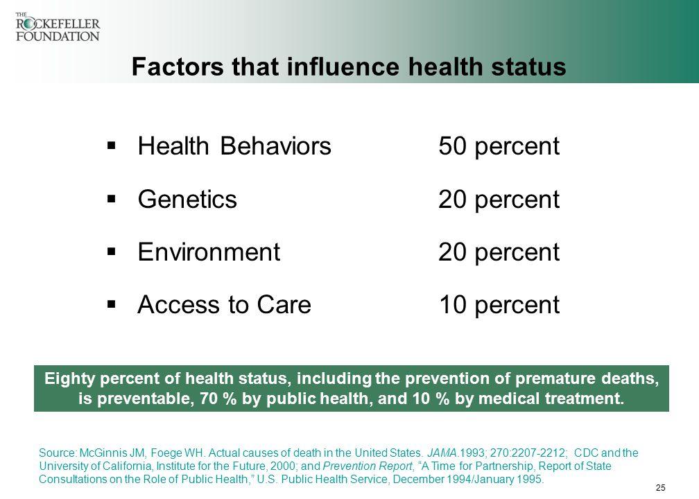 25 Factors that influence health status  Health Behaviors50 percent  Genetics20 percent  Environment20 percent  Access to Care10 percent Source: McGinnis JM, Foege WH.