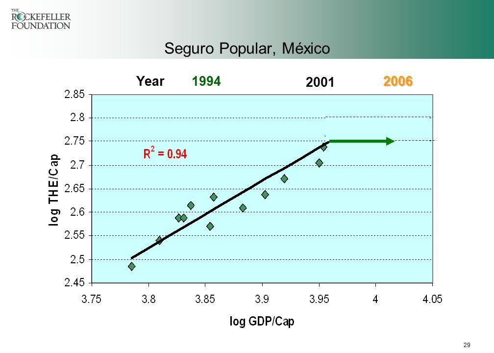 29 Seguro Popular, México 2001 2006Year 1994