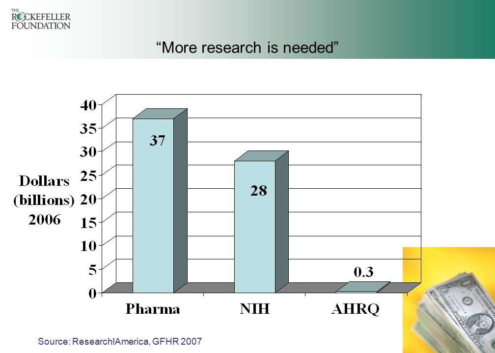 34 More research is needed Source: Research!America, GFHR 2007