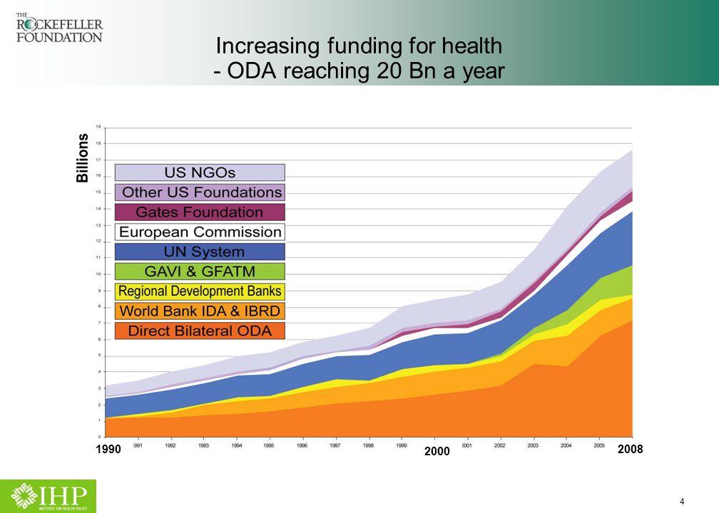 4 Increasing funding for health - ODA reaching 20 Bn a year 2000 20081990