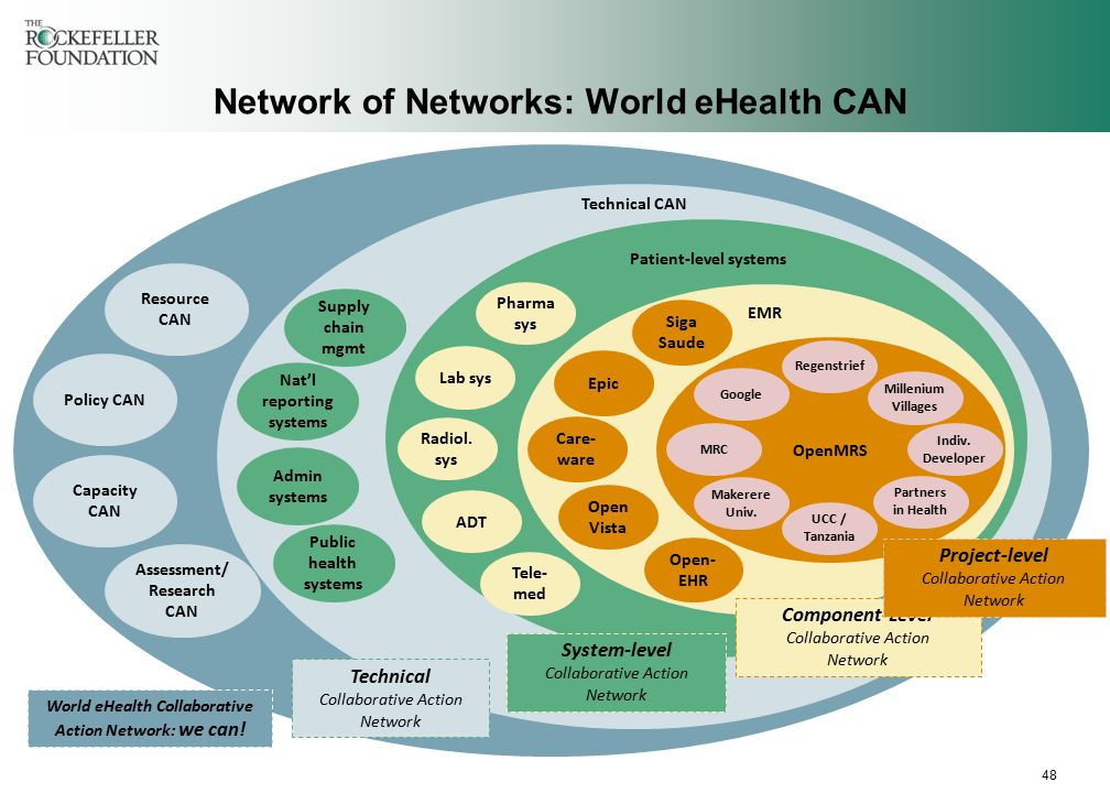 48 Assessment/ Research CAN Policy CAN Capacity CAN Resource CAN World eHealth Collaborative Action Network: we can.