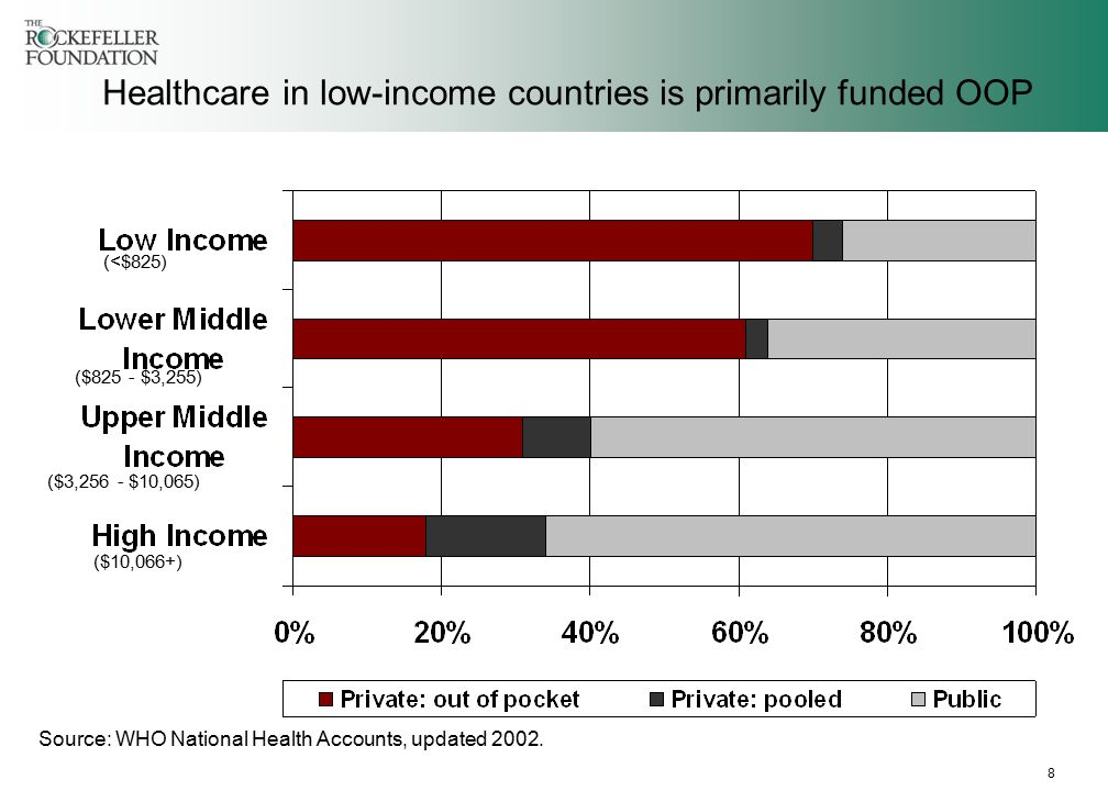 8 Healthcare in low-income countries is primarily funded OOP Source: WHO National Health Accounts, updated 2002.