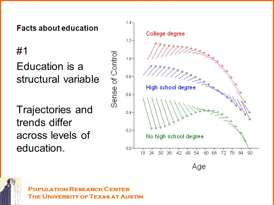 Facts about education #1 Education is a structural variable Trajectories and trends differ across levels of education. Population Research Center The