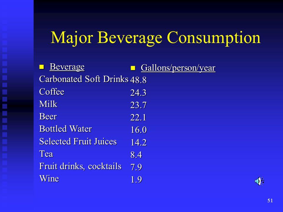 51 Major Beverage Consumption Beverage Beverage Carbonated Soft Drinks CoffeeMilkBeer Bottled Water Selected Fruit Juices Tea Fruit drinks, cocktails
