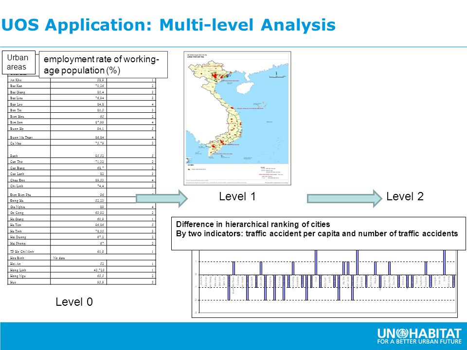UOS Application: Multi-level Analysis Level 1 Level 0 Level 2 Urban areas Original data: Index LD03 – employment rate of working-age population (%) In