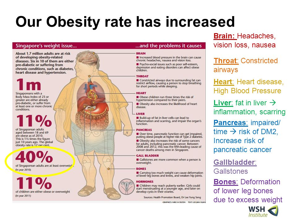 Our Obesity rate has increased Brain: Headaches, vision loss, nausea Throat: Constricted airways Heart: Heart disease, High Blood Pressure Liver: fat