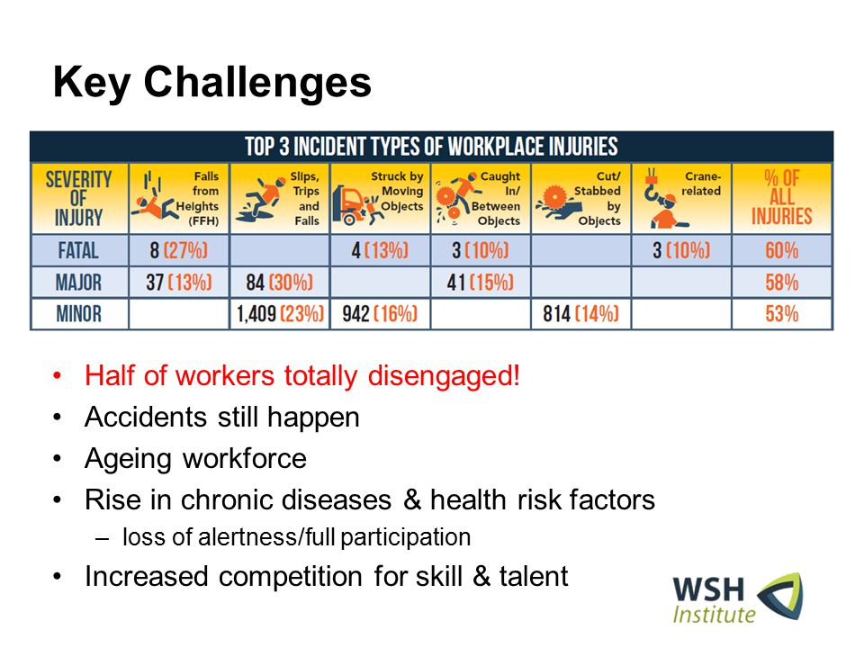 Key Challenges Half of workers totally disengaged! Accidents still happen Ageing workforce Rise in chronic diseases & health risk factors –loss of ale