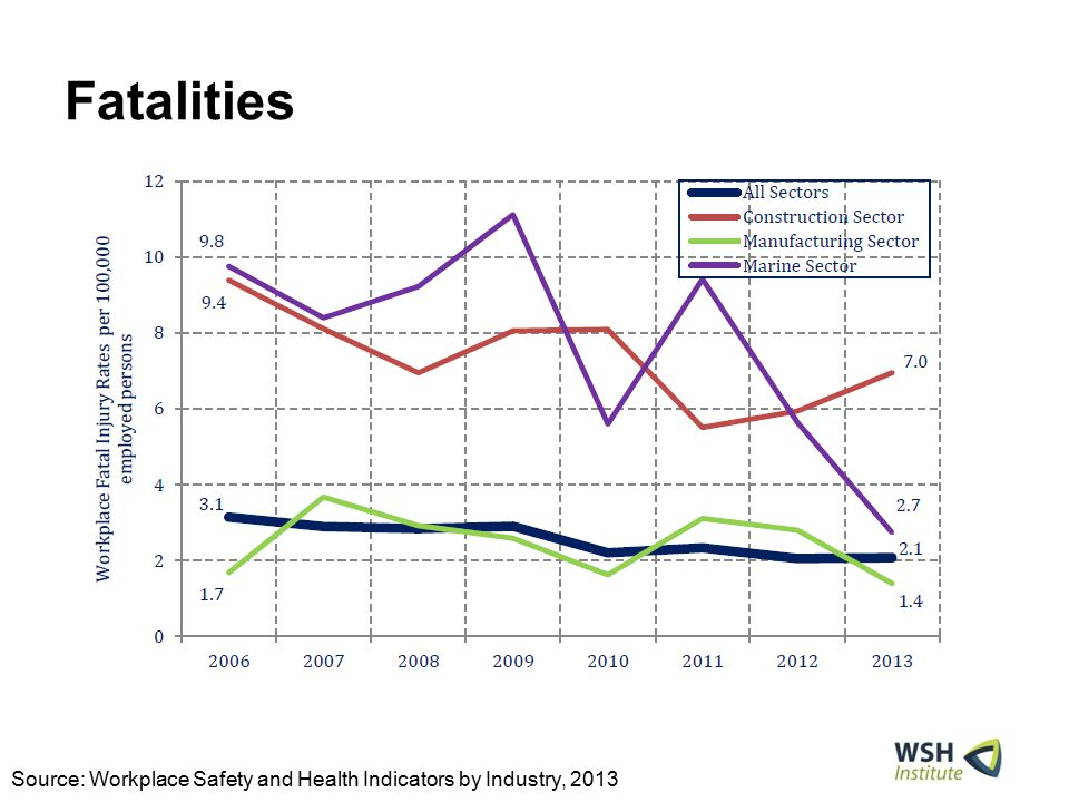 Fatalities Source: Workplace Safety and Health Indicators by Industry, 2013