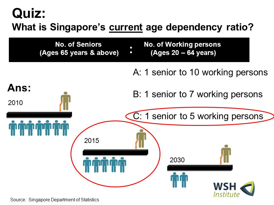 Quiz: What is Singapore's current age dependency ratio? Year Elderly Citizen Citizens in working-age band of 20- 64 years of age Declining Old-Age Sup