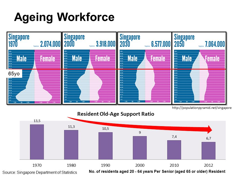 Ageing Workforce No. of residents aged 20 - 64 years Per Senior (aged 65 or older) Resident Source: Singapore Department of Statistics http://populati