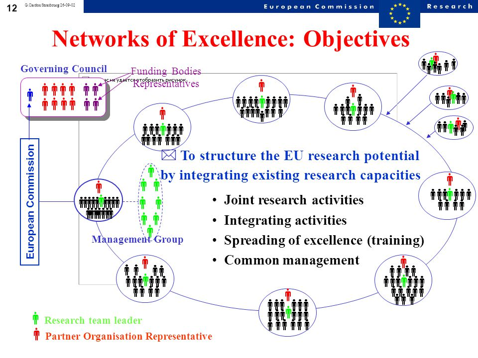 12 G.Cardon/Strasbourg/26-09-02 Networks of Excellence: Objectives  To structure the EU research potential by integrating research capacities Joint r