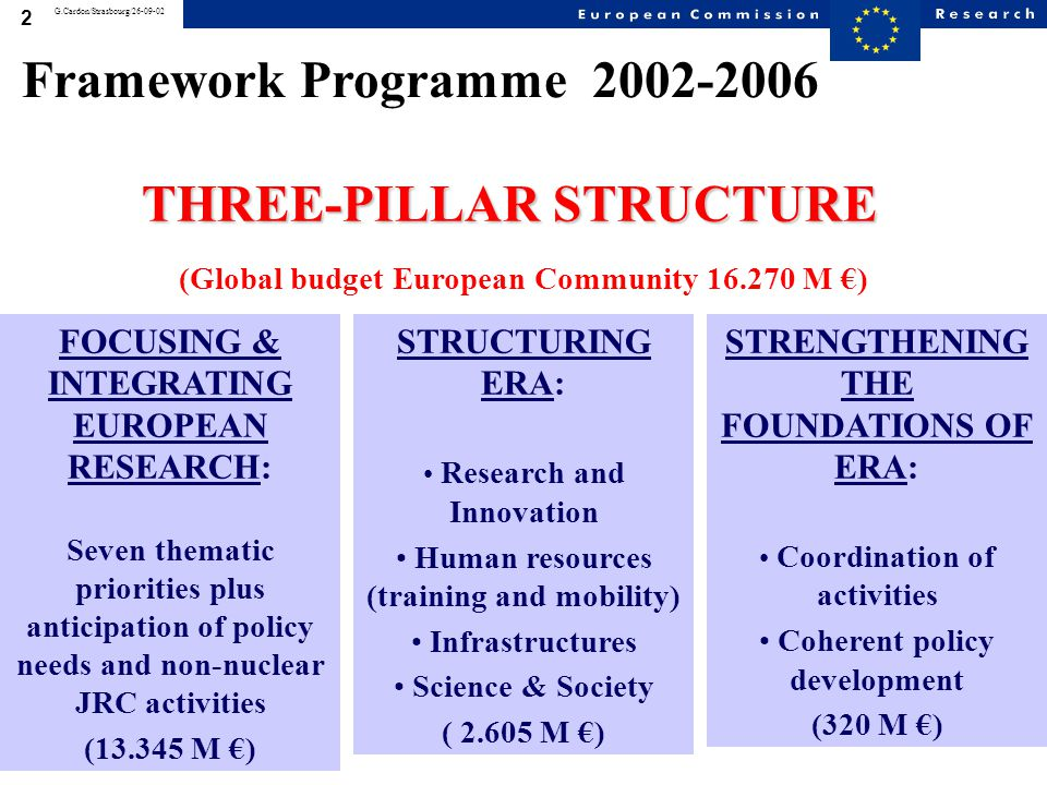 3 G.Cardon/Strasbourg/26-09-02 Coherent development (€50M) Strengthening the foundations of the ERA (€320M) Coordination of research activities (€270M) Structuring the ERA (€2.605M) Research & innovation (€290M) Human resources & mobility (€1.580M) Research infrastructures (€655M) Science and society (€80M) Priority Thematic Areas (€11.285M) Life sciences, genomics & biotech.