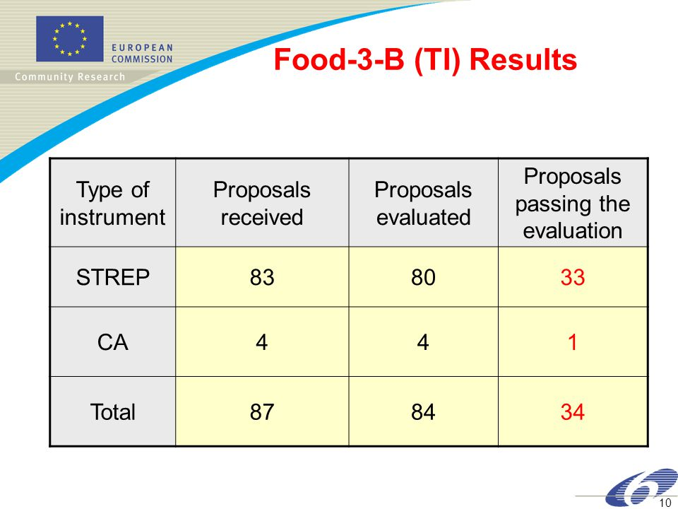 10 Food-3-B (TI) Results Type of instrument Proposals received Proposals evaluated Proposals passing the evaluation STREP838033 CA441 Total878434