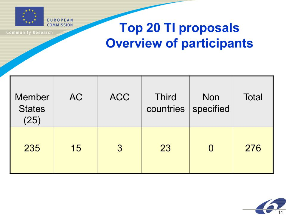 11 Top 20 TI proposals Overview of participants Member States (25) ACACCThird countries Non specified Total 235153230276