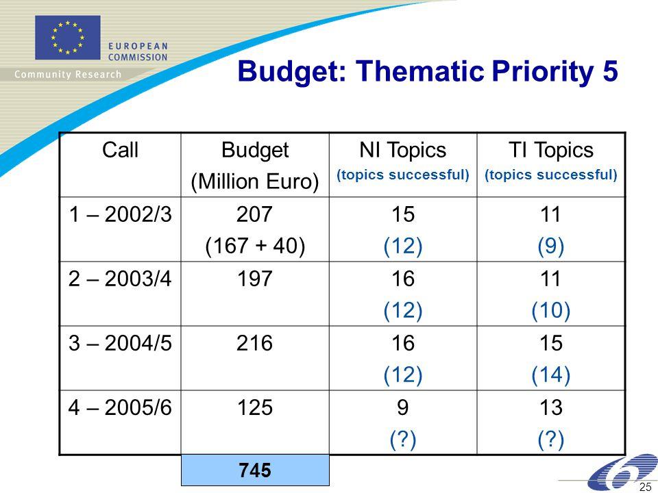 25 Budget: Thematic Priority 5 CallBudget (Million Euro) NI Topics (topics successful) TI Topics (topics successful) 1 – 2002/3207 (167 + 40) 15 (12) 11 (9) 2 – 2003/419716 (12) 11 (10) 3 – 2004/521616 (12) 15 (14) 4 – 2005/61259 ( ) 13 ( ) 745