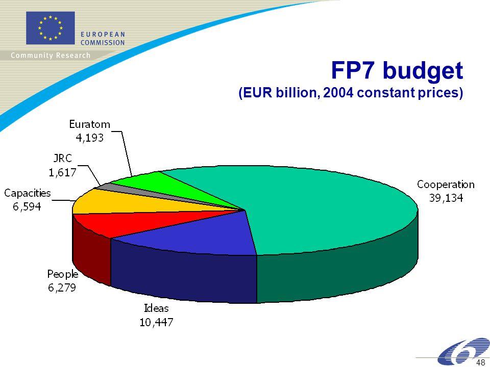 48 FP7 budget (EUR billion, 2004 constant prices)