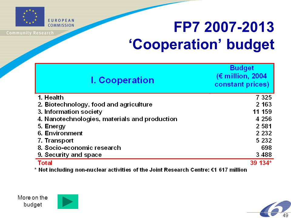 49 FP7 2007-2013 'Cooperation' budget More on the budget