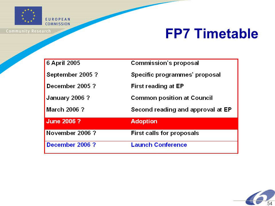 54 FP7 Timetable