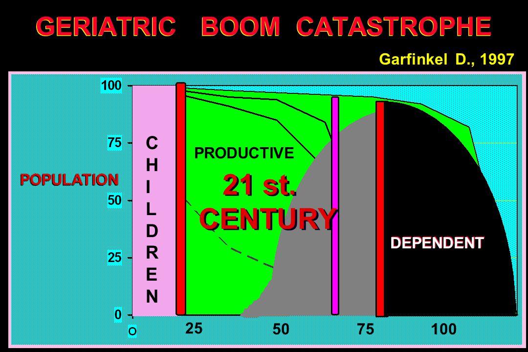 GERIATRIC BOOM CATASTROPHE 7550 25 100 21 st. CENTURY 21 st.