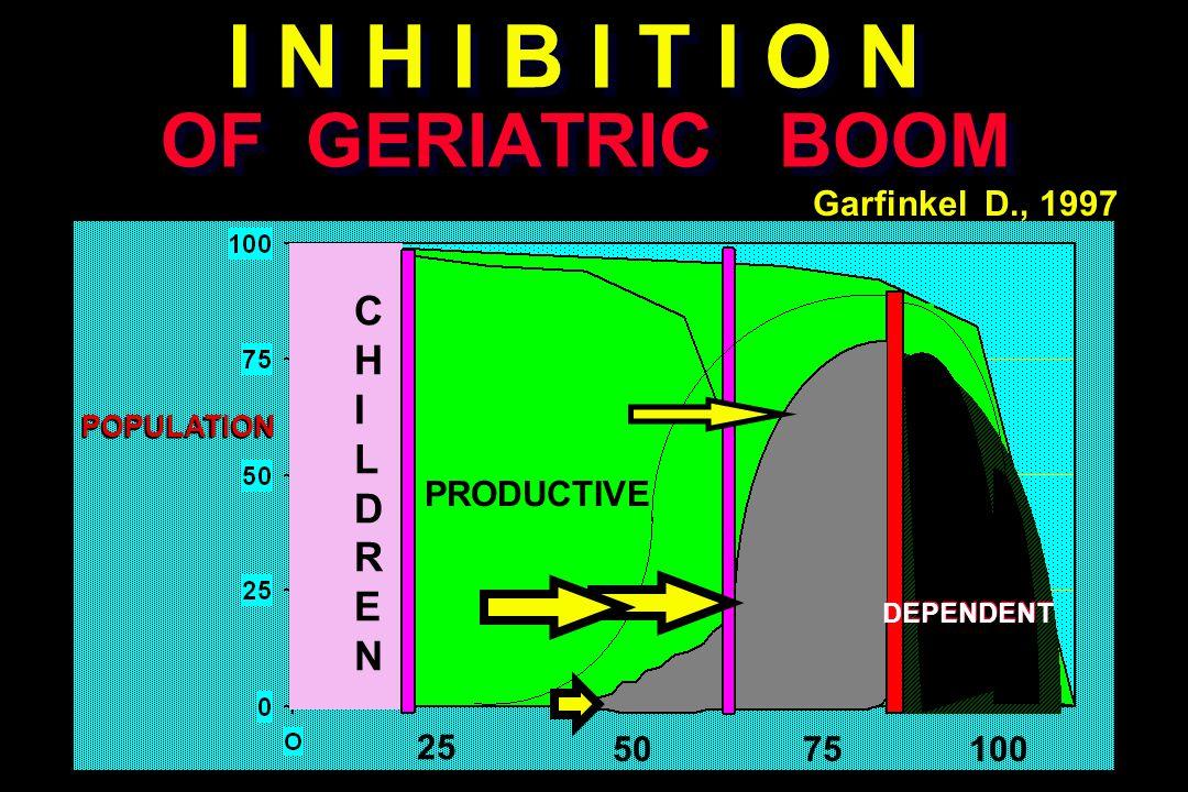 I N H I B I T I O N OF GERIATRIC BOOM 7550 25 100 POPULATION PRODUCTIVE CHILDRENCHILDREN Garfinkel D., 1997 DEPENDENT