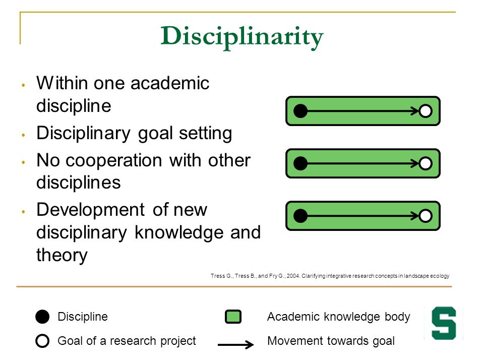 Disciplinarity Within one academic discipline Disciplinary goal setting No cooperation with other disciplines Development of new disciplinary knowledg