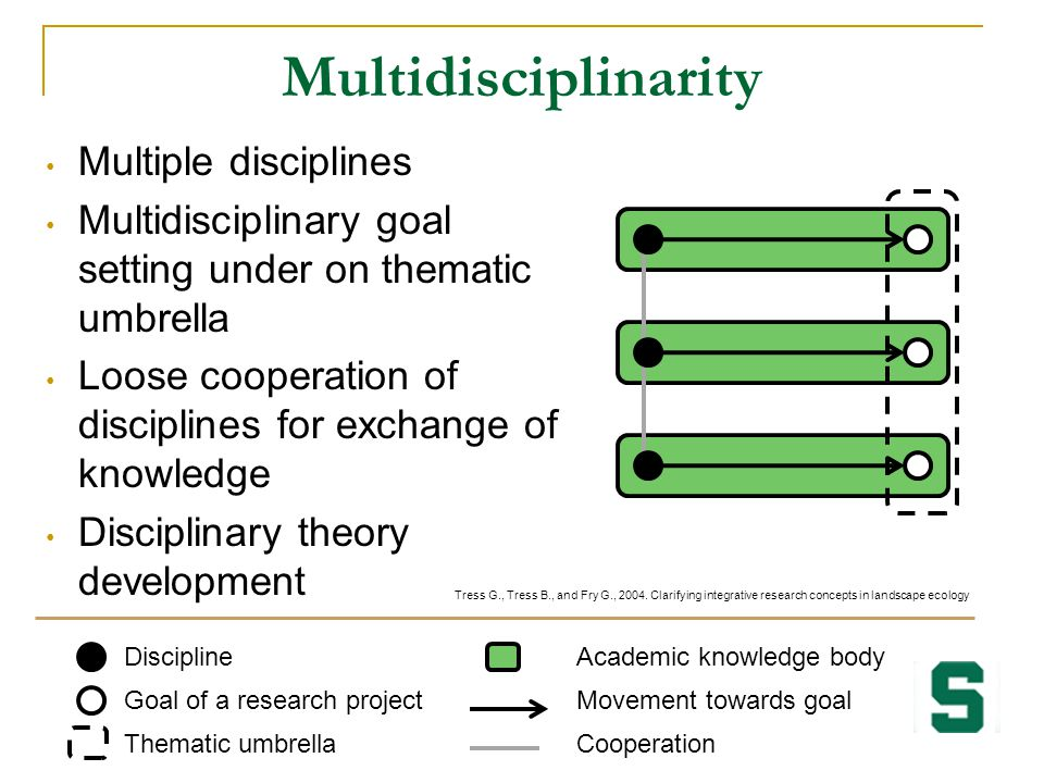 Multidisciplinarity Multiple disciplines Multidisciplinary goal setting under on thematic umbrella Loose cooperation of disciplines for exchange of kn