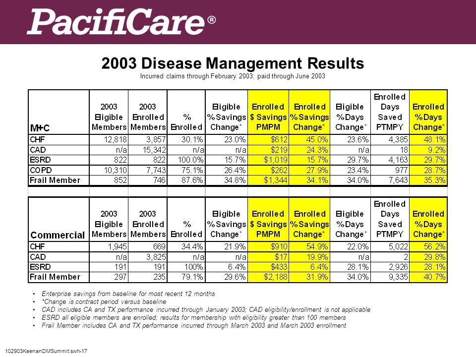102903KeenanDMSummit:swh-17 2003 Disease Management Results Incurred claims through February 2003, paid through June 2003 Enterprise savings from baseline for most recent 12 months *Change is contract period versus baseline CAD includes CA and TX performance incurred through January 2003; CAD eligibility/enrollment is not applicable ESRD all eligible members are enrolled; results for membership with eligibility greater than 100 members Frail Member includes CA and TX performance incurred through March 2003 and March 2003 enrollment