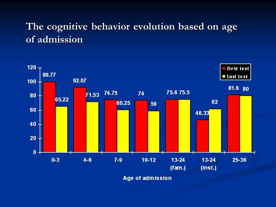 The cognitive behavior evolution based on age of admission