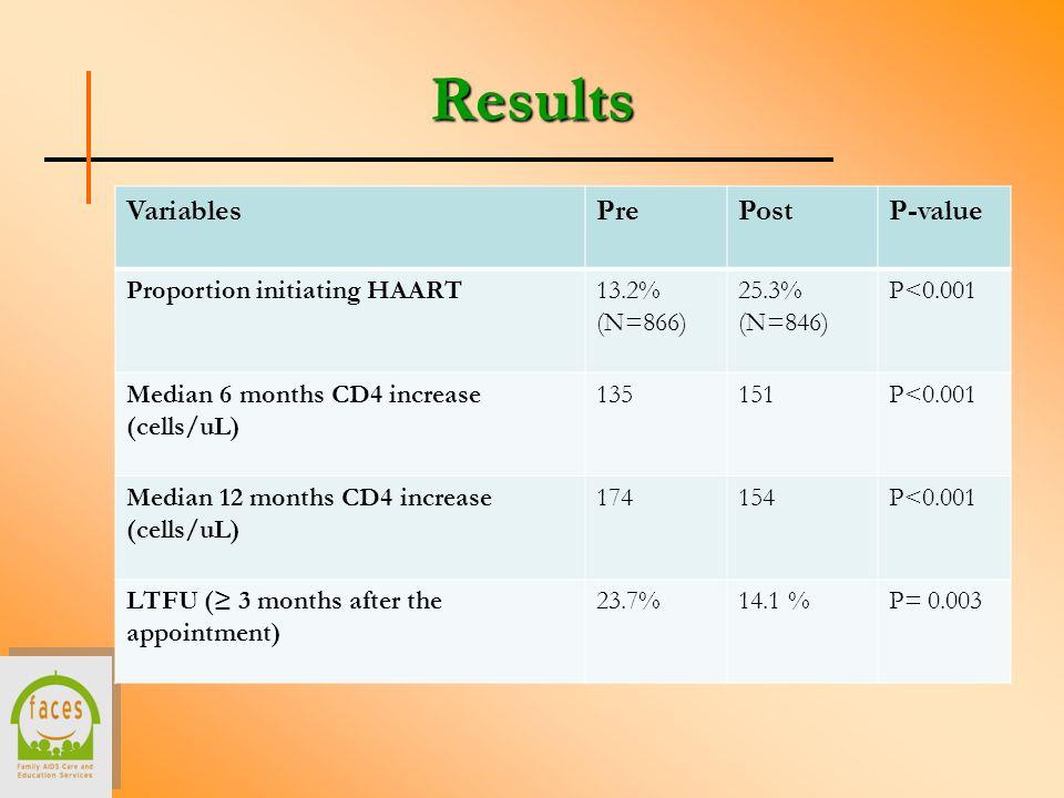 Results VariablesPrePostP-value Proportion initiating HAART13.2% (N=866) 25.3% (N=846) P<0.001 Median 6 months CD4 increase (cells/uL) 135151P<0.001 M