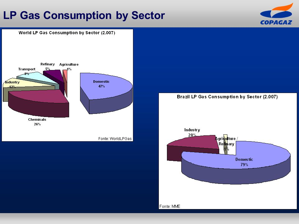 LP Gas Consumption by Sector