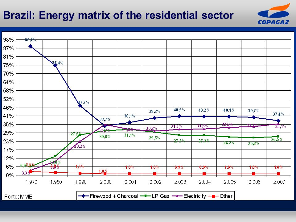Brazil: Energy matrix of the residential sector