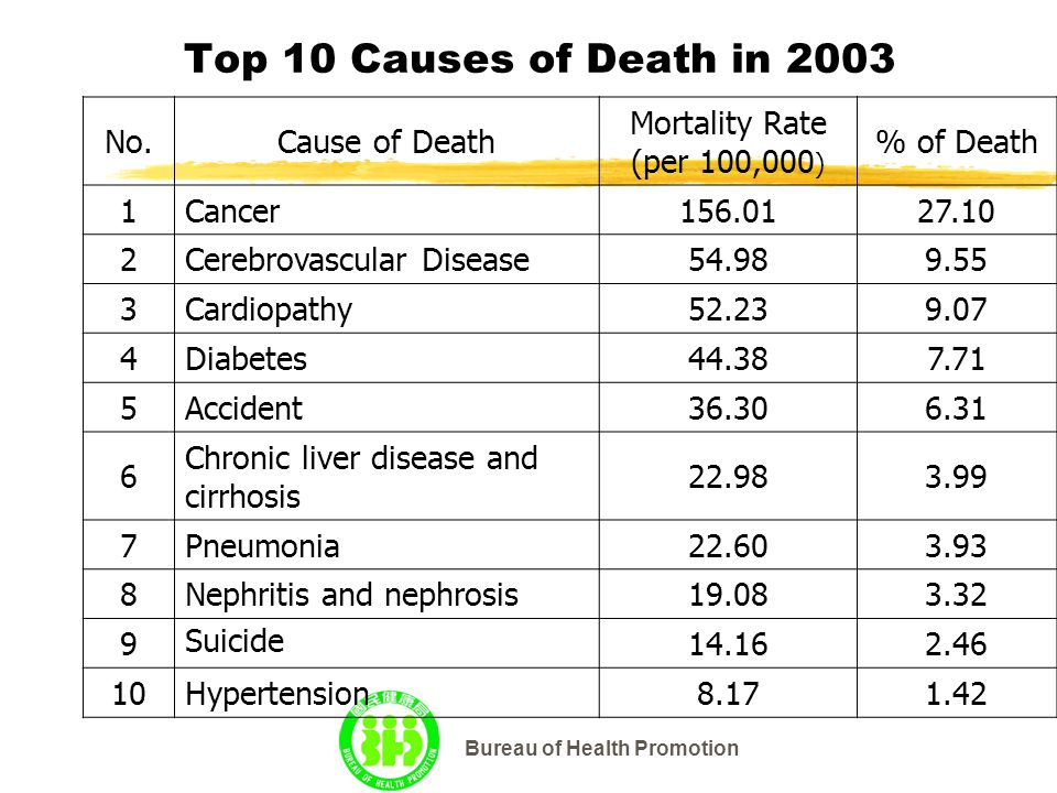 Bureau of Health Promotion Top 10 Causes of Death in 2003 No.Cause of Death Mortality Rate (per 100,000 ) % of Death 1Cancer156.0127.10 2Cerebrovascular Disease54.989.55 3Cardiopathy52.239.07 4Diabetes44.387.71 5Accident36.306.31 6 Chronic liver disease and cirrhosis 22.983.99 7Pneumonia22.603.93 8Nephritis and nephrosis19.083.32 9 Suicide 14.162.46 10Hypertension8.171.42