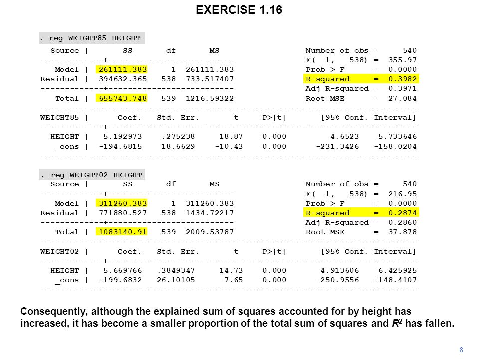 8 EXERCISE 1.16 Consequently, although the explained sum of squares accounted for by height has increased, it has become a smaller proportion of the total sum of squares and R 2 has fallen..
