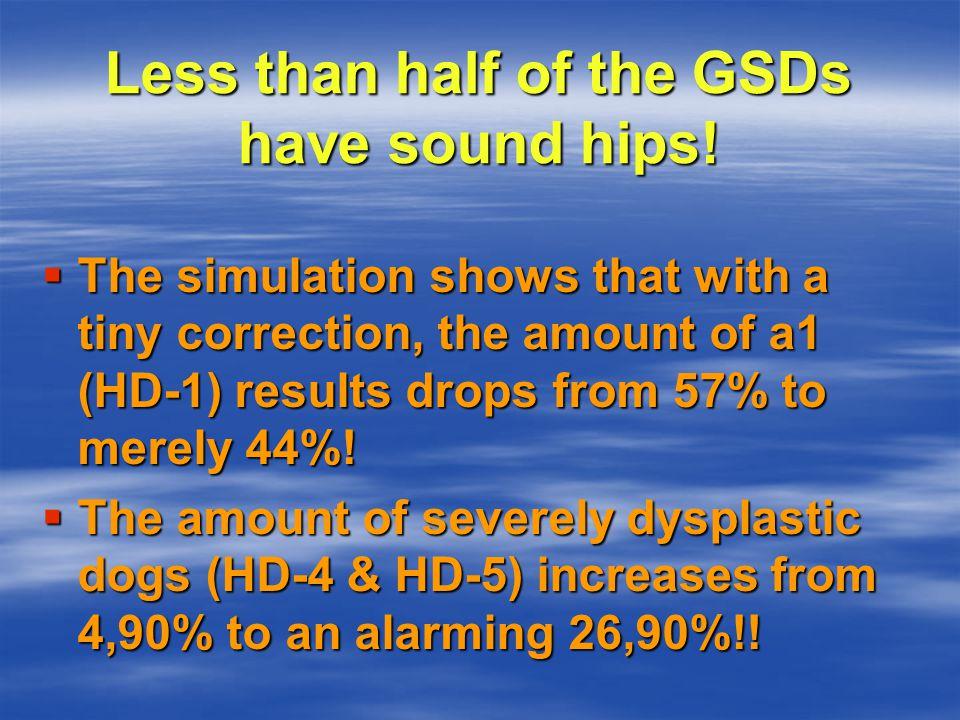 Correction! / Simulation: Simulation X-rayed pop.: 43,23% = > HD-1: 44,01% & HD-4+5: 26,90%!!