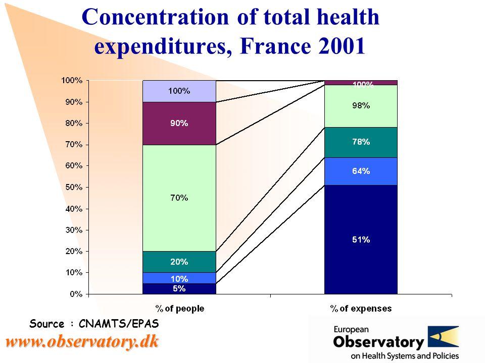 www.observatory.dk Concentration of total health expenditures, France 2001 Source : CNAMTS/EPAS