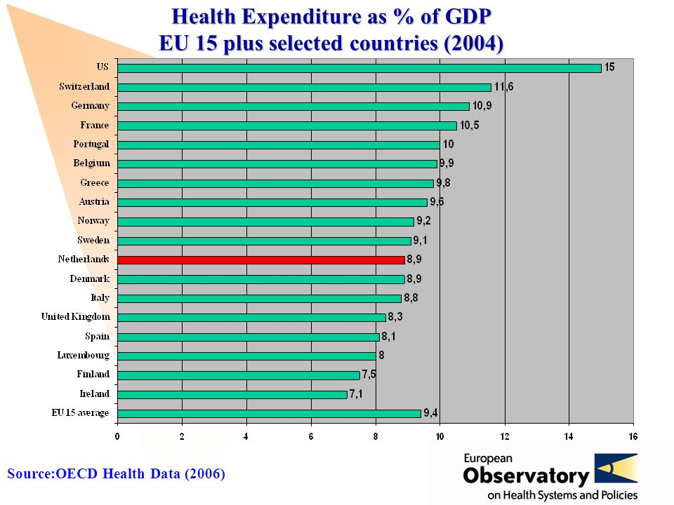 www.observatory.dk Health Expenditure as % of GDP EU 15 plus selected countries (2004) Source:OECD Health Data (2006)