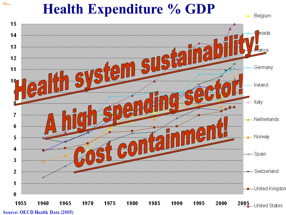 www.observatory.dk Health Expenditure % GDP Source: OECD Health Data (2005)
