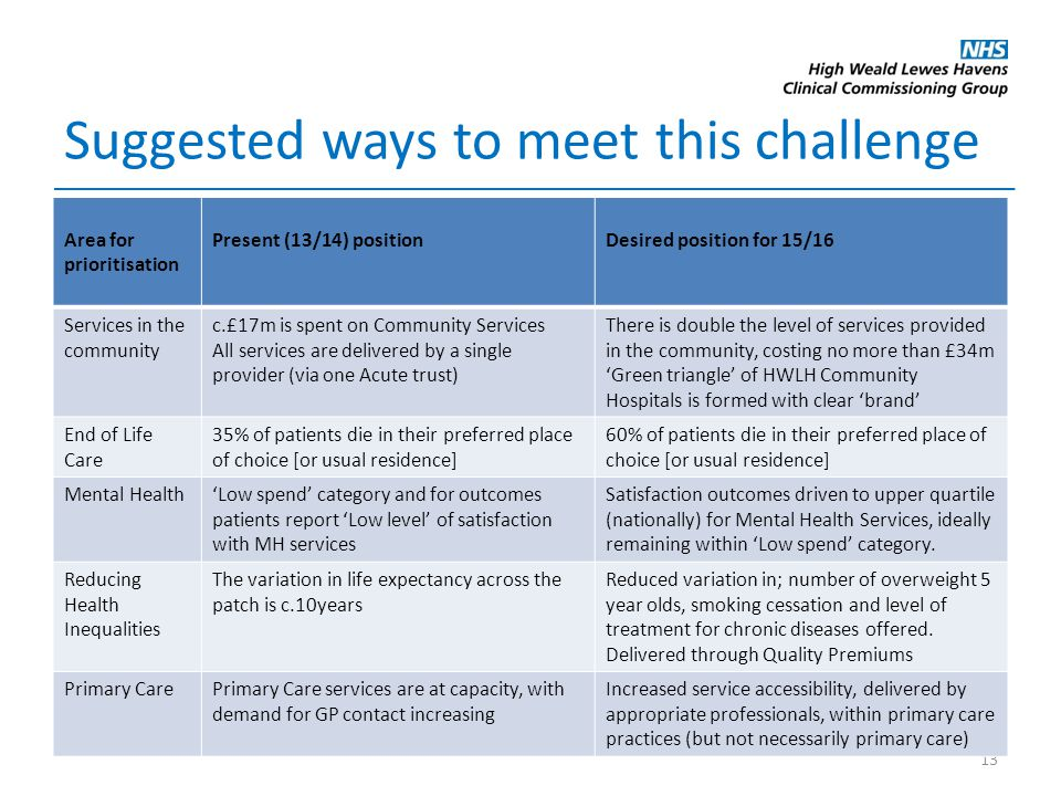 Suggested ways to meet this challenge 13 Area for prioritisation Present (13/14) positionDesired position for 15/16 Services in the community c.£17m is spent on Community Services All services are delivered by a single provider (via one Acute trust) There is double the level of services provided in the community, costing no more than £34m 'Green triangle' of HWLH Community Hospitals is formed with clear 'brand' End of Life Care 35% of patients die in their preferred place of choice [or usual residence] 60% of patients die in their preferred place of choice [or usual residence] Mental Health'Low spend' category and for outcomes patients report 'Low level' of satisfaction with MH services Satisfaction outcomes driven to upper quartile (nationally) for Mental Health Services, ideally remaining within 'Low spend' category.