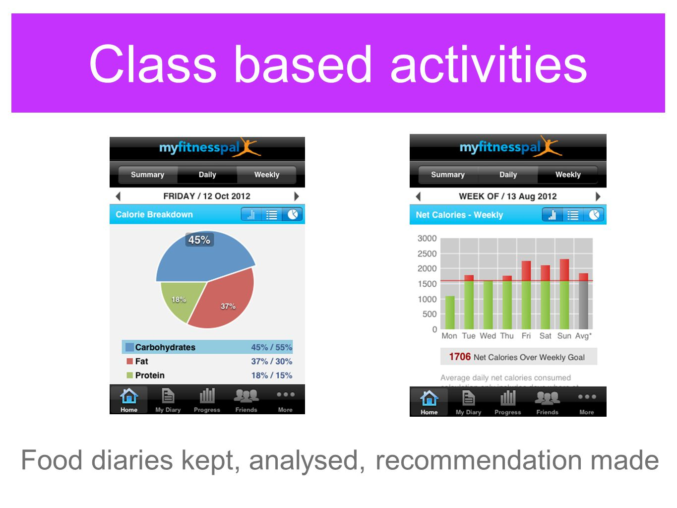 Class based activities Food diaries kept, analysed, recommendation made