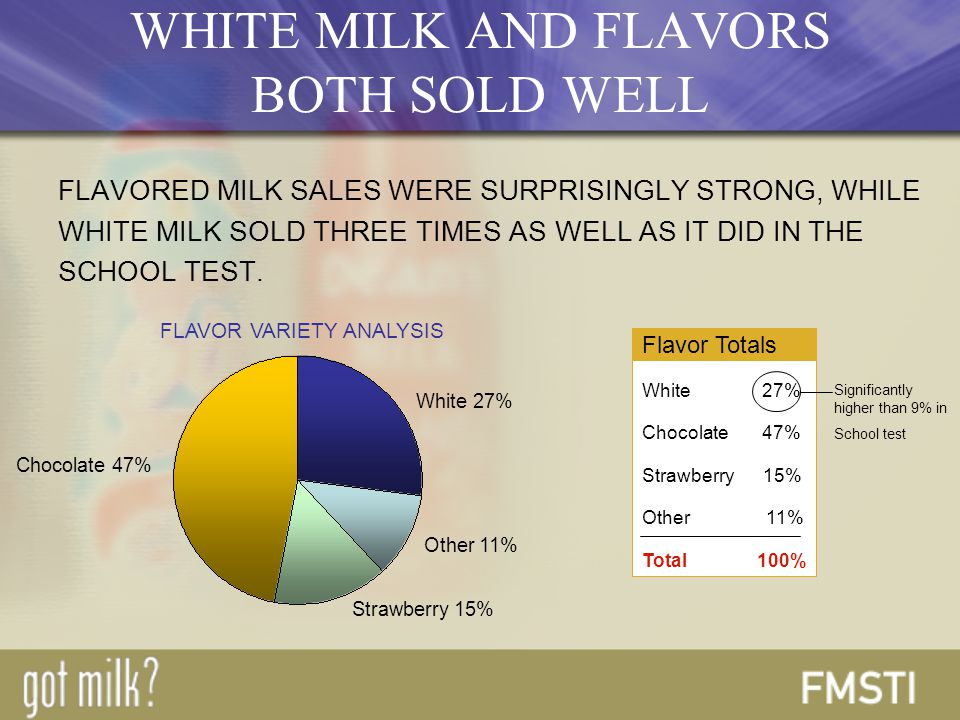 FLAVORED MILK SALES WERE SURPRISINGLY STRONG, WHILE WHITE MILK SOLD THREE TIMES AS WELL AS IT DID IN THE SCHOOL TEST.