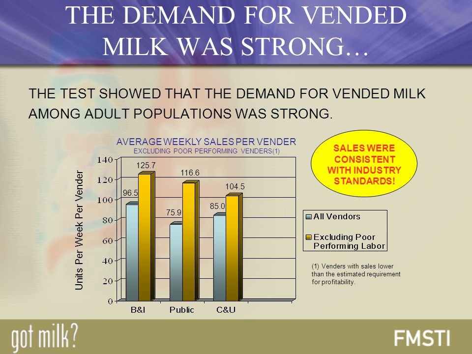 THE TEST SHOWED THAT THE DEMAND FOR VENDED MILK AMONG ADULT POPULATIONS WAS STRONG.