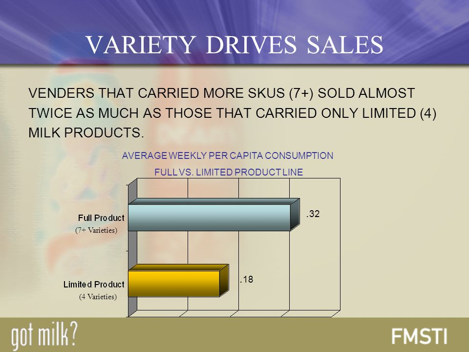 VENDERS THAT CARRIED MORE SKUS (7+) SOLD ALMOST TWICE AS MUCH AS THOSE THAT CARRIED ONLY LIMITED (4) MILK PRODUCTS.