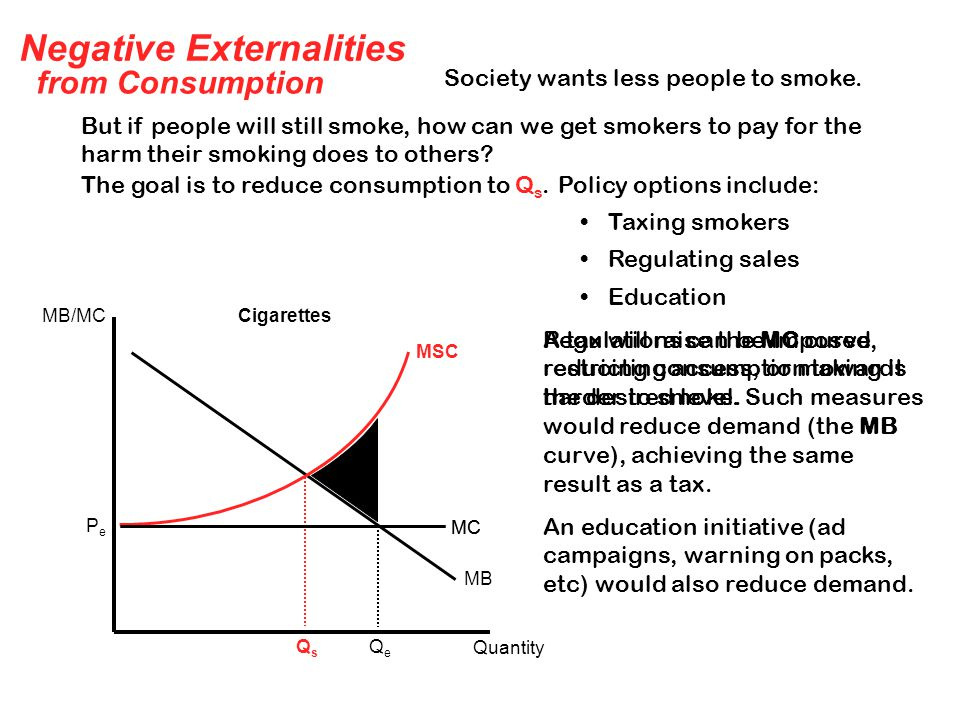 Negative Externalities from Consumption MC MB MSC MB/MC Quantity Cigarettes PePe QeQe QsQs Society wants less people to smoke.