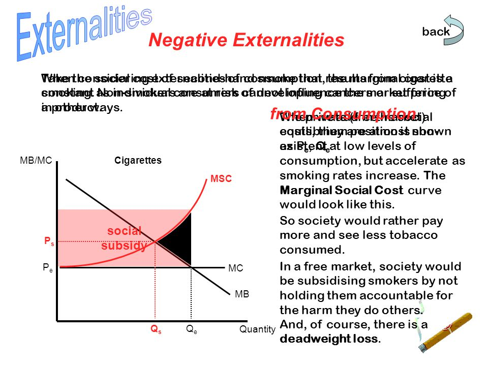 The private (free market) equilibrium position is shown as P e, Q e When we add in the social costs, they are almost non- existent at low levels of consumption, but accelerate as smoking rates increase.