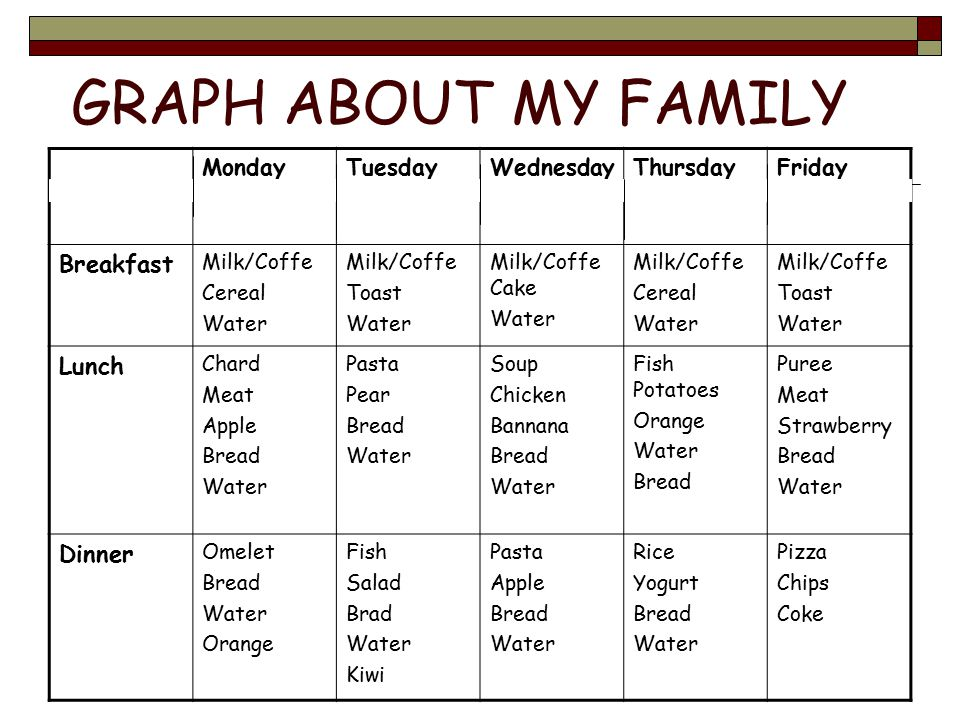 GRAPH ABOUT MY FAMILY MondayTuesdayWednesdayThursdayFriday Breakfast Milk/Coffe Cereal Water Milk/Coffe Toast Water Milk/Coffe Cake Water Milk/Coffe Cereal Water Milk/Coffe Toast Water Lunch Chard Meat Apple Bread Water Pasta Pear Bread Water Soup Chicken Bannana Bread Water Fish Potatoes Orange Water Bread Puree Meat Strawberry Bread Water Dinner Omelet Bread Water Orange Fish Salad Brad Water Kiwi Pasta Apple Bread Water Rice Yogurt Bread Water Pizza Chips Coke