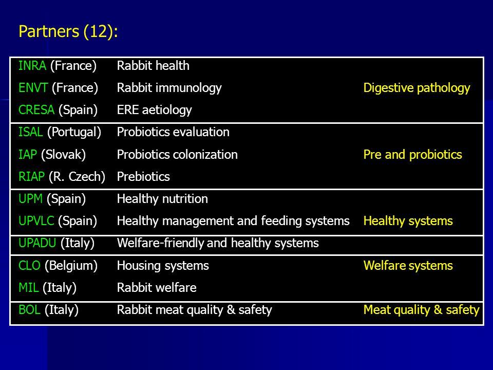 Partners (12): INRA (France)Rabbit health ENVT (France)Rabbit immunology Digestive pathology CRESA (Spain)ERE aetiology ISAL (Portugal)Probiotics evaluation IAP (Slovak)Probiotics colonization Pre and probiotics RIAP (R.