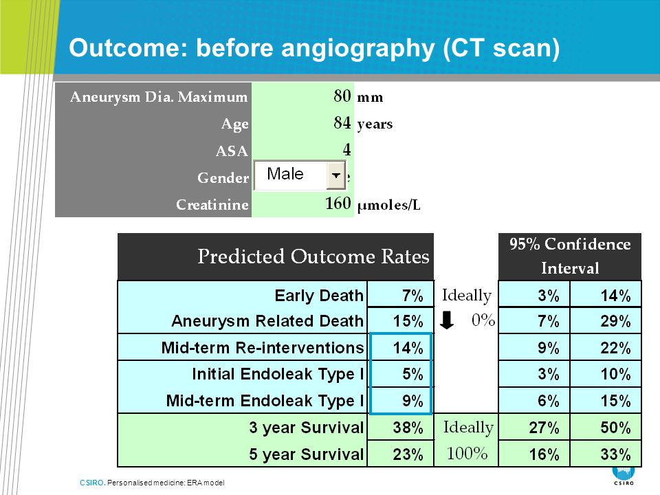 CSIRO. Personalised medicine: ERA model Outcome: before angiography (CT scan)