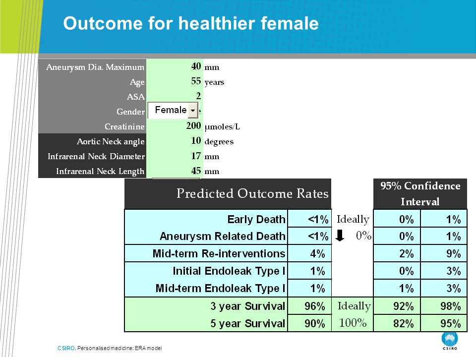 CSIRO. Personalised medicine: ERA model Outcome for healthier female
